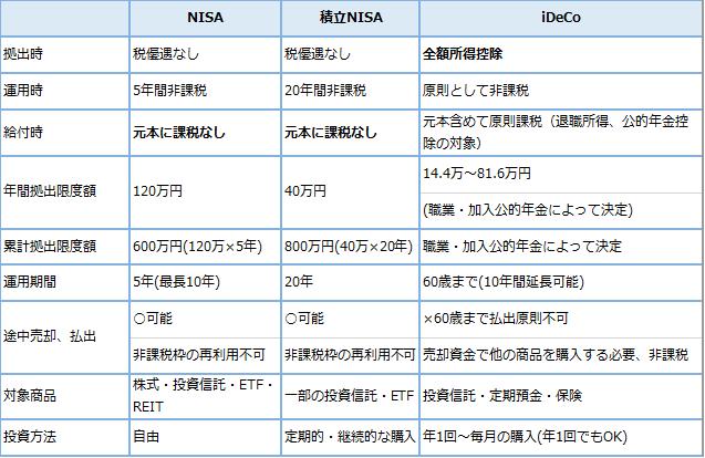 第10回 資産形成の税優遇 NISA・積立NISA・iDeCoの画像